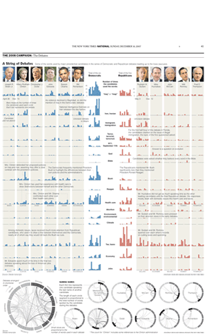 Circos in the New York Times illustrating the dynamics of debates. (300 x 486)
