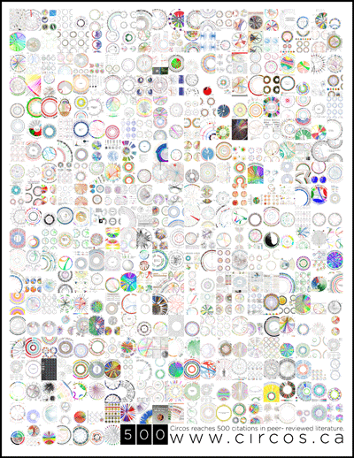 Circos - Circular Genome Data Visualization (400 x 518)