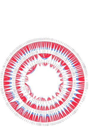 Circular genome visualization and data visualization with Circos: Global trends of whole-genome duplications revealed by the ciliate Paramecium tetraurelia (300 x 427)